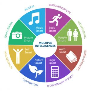 color wheel with the 8 intelligences