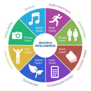 colorful graphic wheel showing the eight intelligences