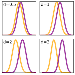 graphic showing four sets of interposed bell curves
